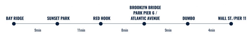 South Brooklyn landings